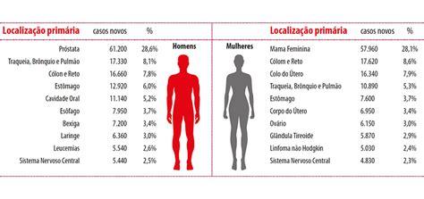 Câncer: Epidemiologia e Prevenção   Revista Saúde ...