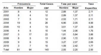 Cáncer Orofaríngeo: Caracterización de la Mortalidad en ...