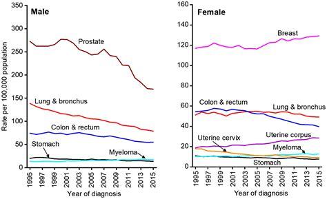 Cancer statistics for African Americans, 2019   DeSantis ...