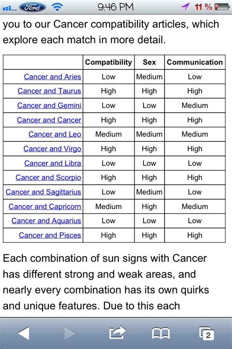 Cancers compatibility chart   Cancer zodiac    Aries ...