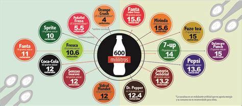 Cantidad de azúcar en los refrescos más comunes   Alianza ...