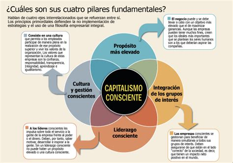 Capitalismo consciente… Liberando el espíritu heroico de ...