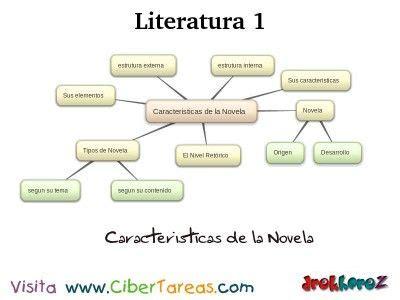 Características de la Novela_Mapa – Literatura 1 ...