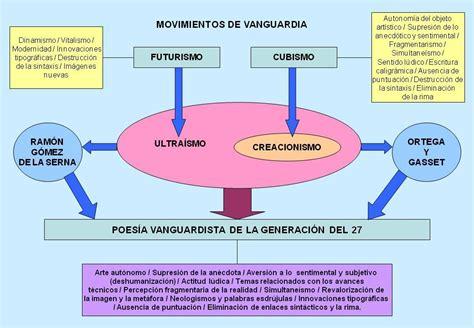 Características principales de las vanguardias ...