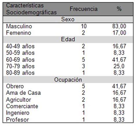 Caracterizacion del cancer de vejiga   Revista Electrónica ...