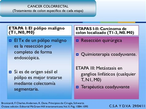 Carcinoma colon y recto