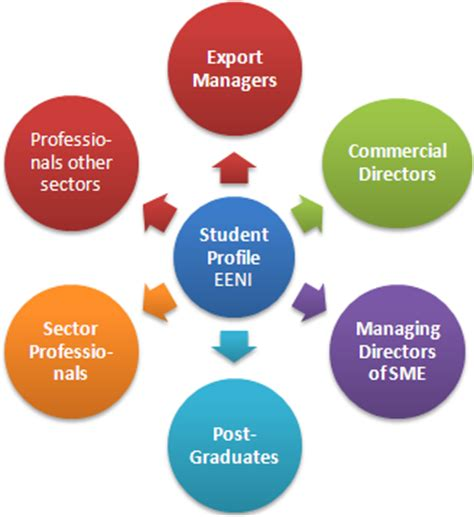 Career Opportunities, Master in International Business