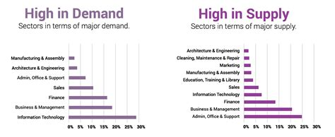 Careers in demand in South Africa 2018   Eskilz College