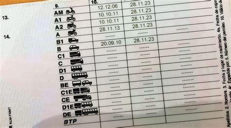 Carnet de moto A1, A2, A y AM ¿qué permiso de conducción ...