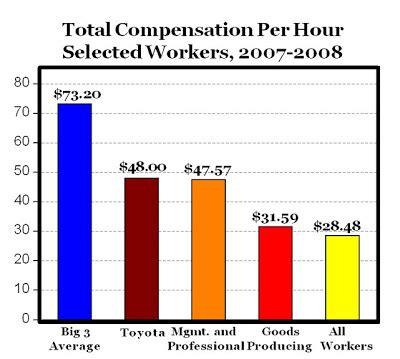 CARPE DIEM: Should We Really Bail Out $73.20 Per Hour Labor?