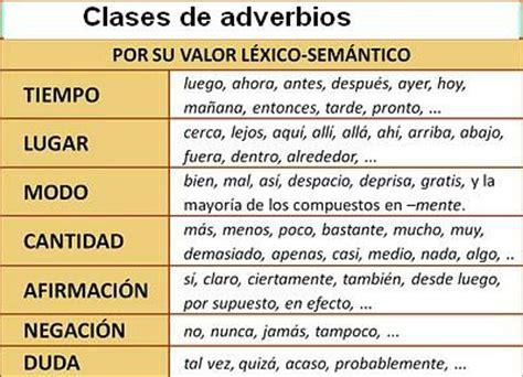Castellano Creativo: Los adverbios