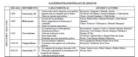 Castellano Lengua y Literatura: MODERNISMO Y GENERACIÓN ...