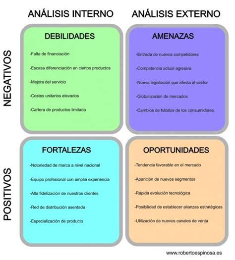 CÁTEDRA IBEROAMERICANA.: FODA