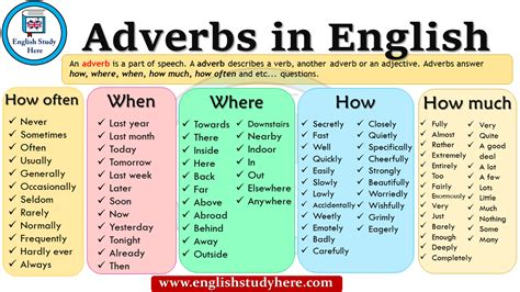 Category: Adverbs   THAT ENGLISH SITE
