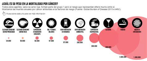 Causas – Bases Moleculares del Cancer