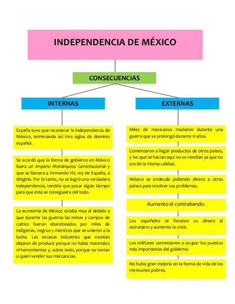 Causas y consecuencias de la independencia