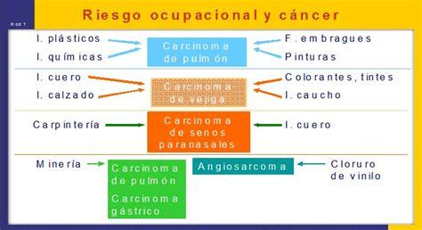 Causas y factores de riesgo del cáncer   Salud al día