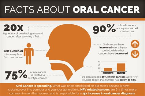 Causes of Oral Cancer – Dr Sameer Shaikh – Orthodontist ...