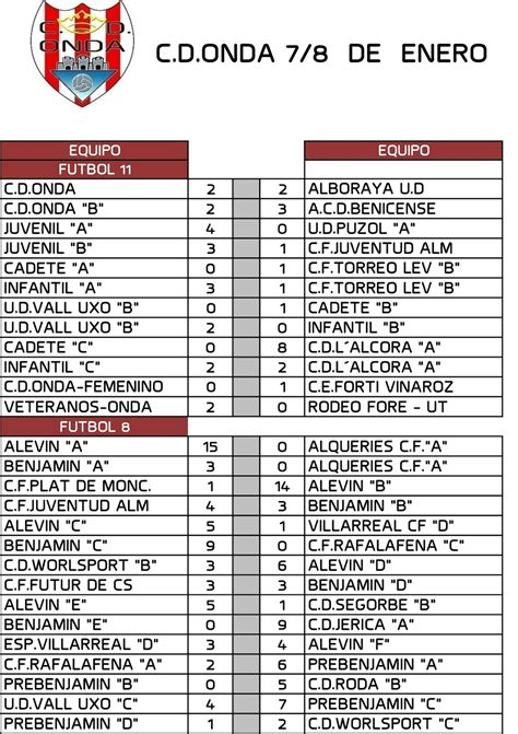 CD ONDA   Escuela de Futbol: RESULTADOS PARTIDOS FIN DE SEMANA