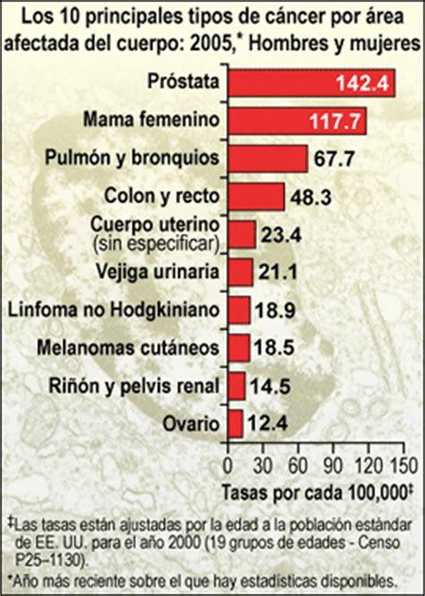 CDC en Español   Datos y estadísticas destacados ...