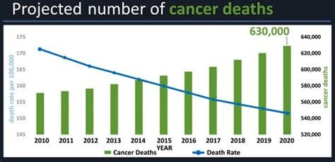 CDC   Expected New Cancer Cases and Deaths in 2020