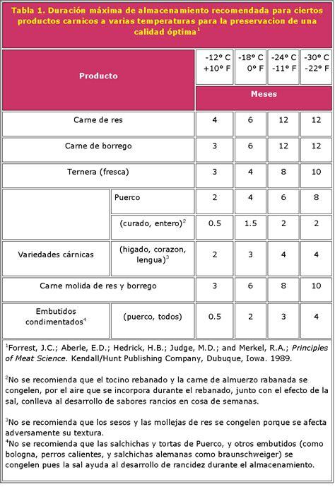 Cerdo Mexicano: Información importante sobre la carne ...