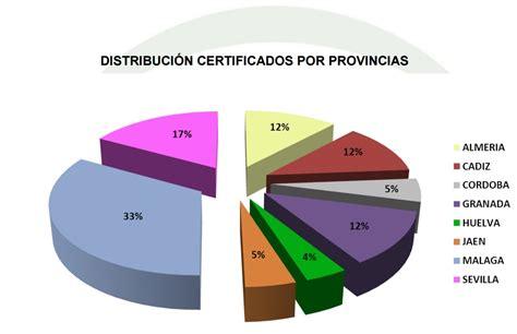 Certificado Energético en Málaga y Provincia: agosto 2015