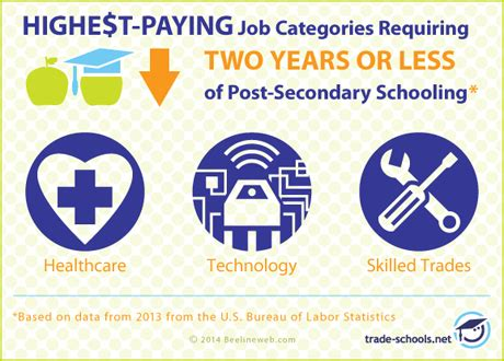 Certificate Jobs That Pay Well – certificates templates free