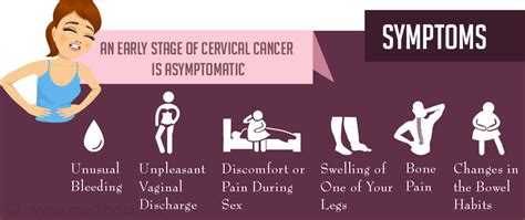 Cervical Cancer   Signs and Symptoms