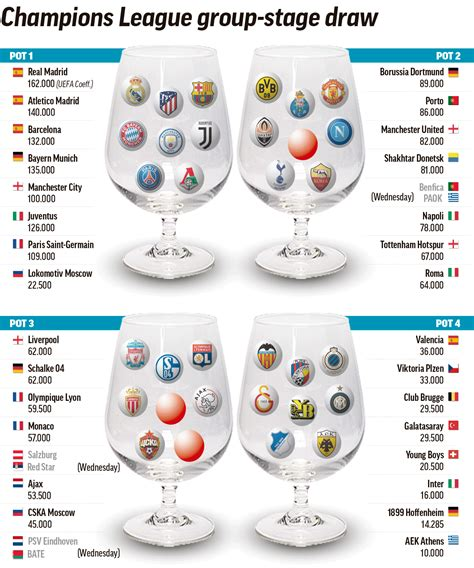 Champions League Draw: The Champions League pots as they ...
