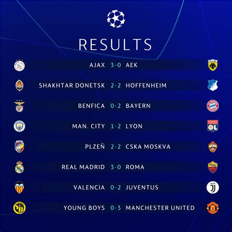 Champions League Results 2018: Group Tables, Scores After ...