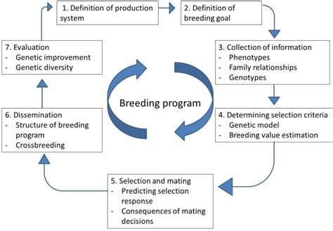 Chapter 3: Reasons to keep animals determine the breeding ...