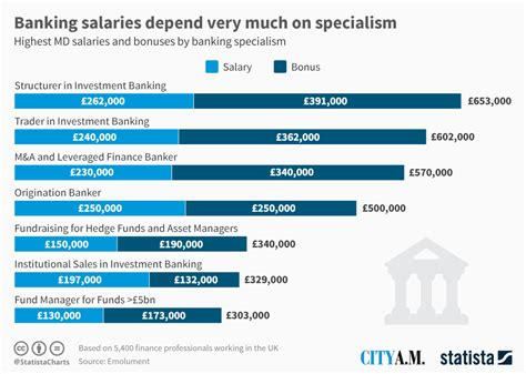Chart: Banking salaries depend very much on specialism ...