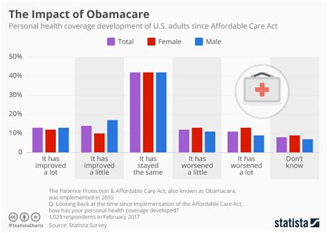 Chart: Did Americans Feel the Impact of Obamacare? | Statista