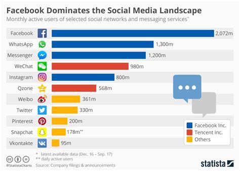 Chart: Facebook Inc. Dominates the Social Media Landscape ...