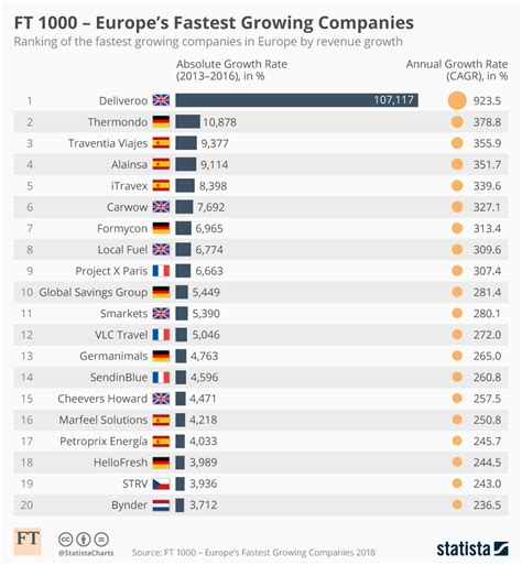Chart: FT 1000   Europe s Fastest Growing Companies   Statista