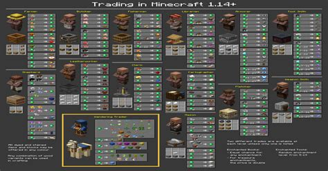 Chart of all Trades in 1.14 : Minecraft