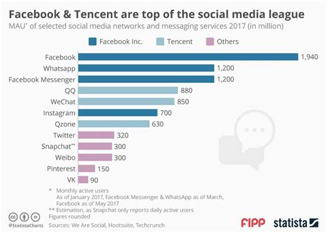 Chart of the week: Facebook and Tencent are top of the ...