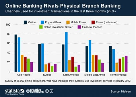 Chart: Online Banking Rivals Physical Branch Banking ...