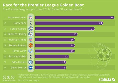Chart: Race for the Premier League Golden Boot | Statista