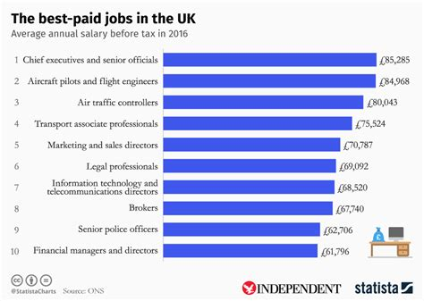 Chart: The best paid jobs in the UK   Statista