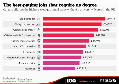 Chart: The best paying jobs that require no degree   Statista