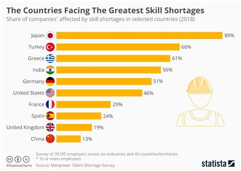 Chart: The Countries Facing The Greatest Skill Shortages ...