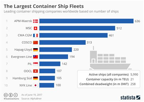 Chart: The Largest Container Ship Fleets Worldwide | Statista