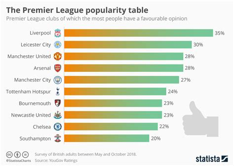 Chart: The Premier League popularity table | Statista