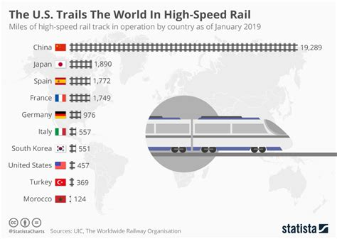 Chart: The U.S. Trails The World In High Speed Rail | Statista