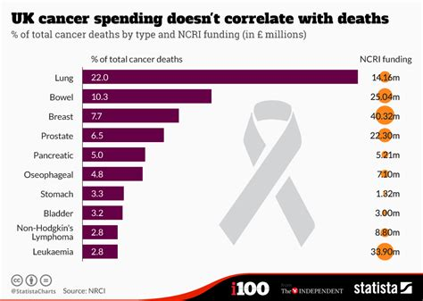 Chart: UK cancer spending doesn t correlate with deaths ...