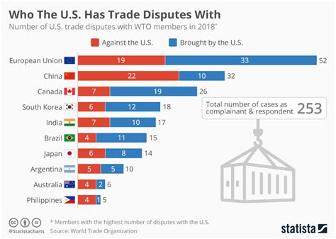 Chart: Who The U.S. Has Trade Disputes With   Statista