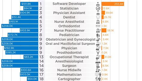 Charted: The 50 Best Jobs in America