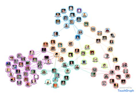 charts   Software to map character relationships ...